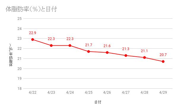 プチ断食7日間 体脂肪変化グラフ