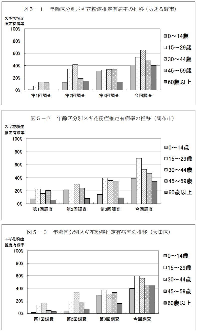 都内のスギ花粉症推定有病率の推移