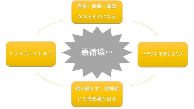 腸活 悪循環