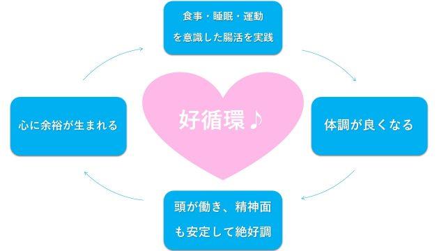 腸活 好循環