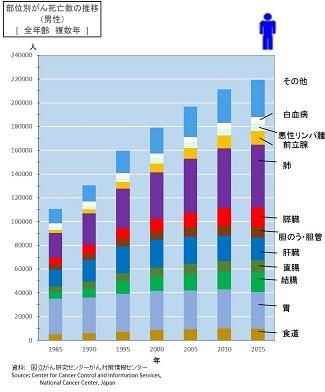 人口動態統計によるがん死亡データ