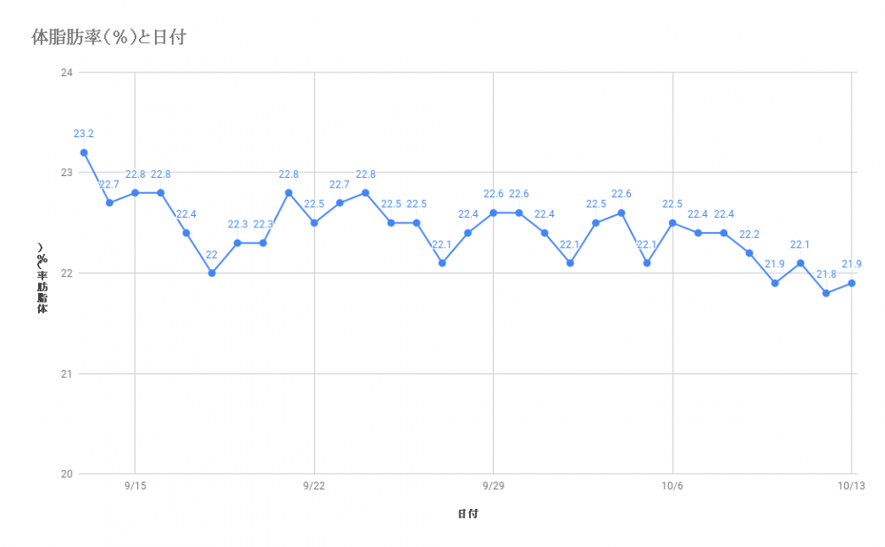 まあるい旬生酵素 体脂肪率データ