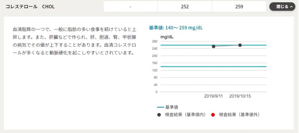 献血 血液データ